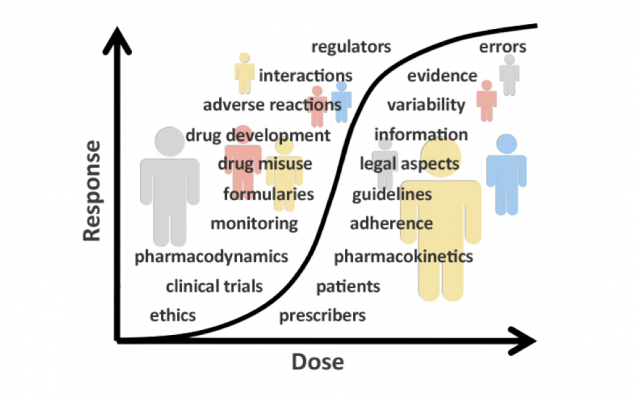 Clinical Pharmacology line graph